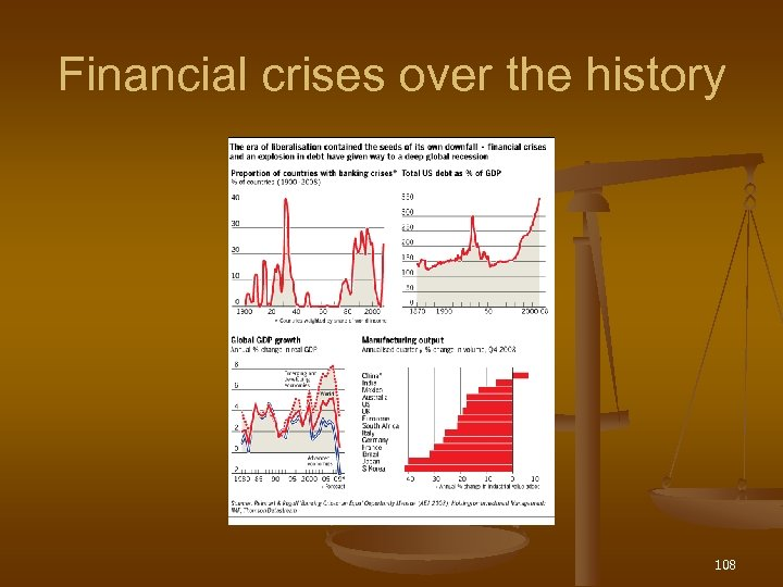 Financial crises over the history 108