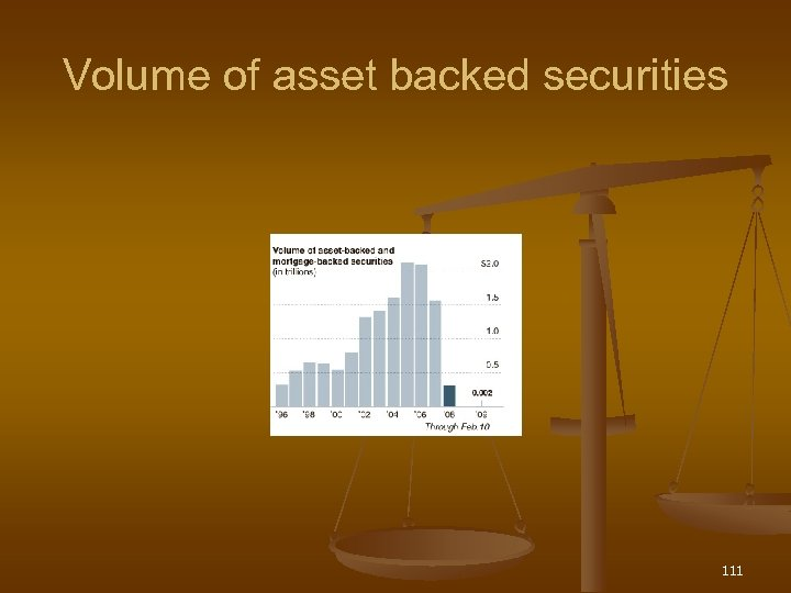 Volume of asset backed securities 111
