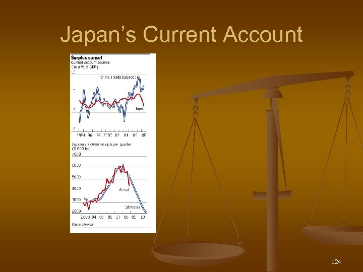 Japan's Current Account 124