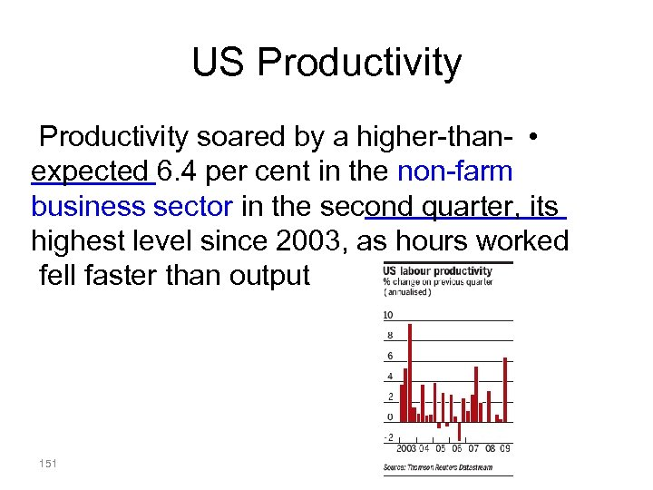 US Productivity soared by a higher-than- • expected 6. 4 per cent in the
