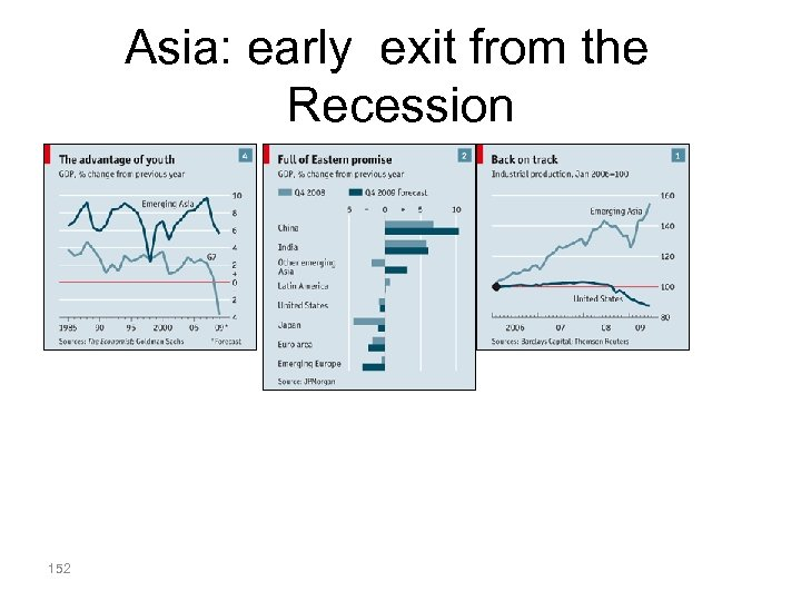 Asia: early exit from the Recession 152