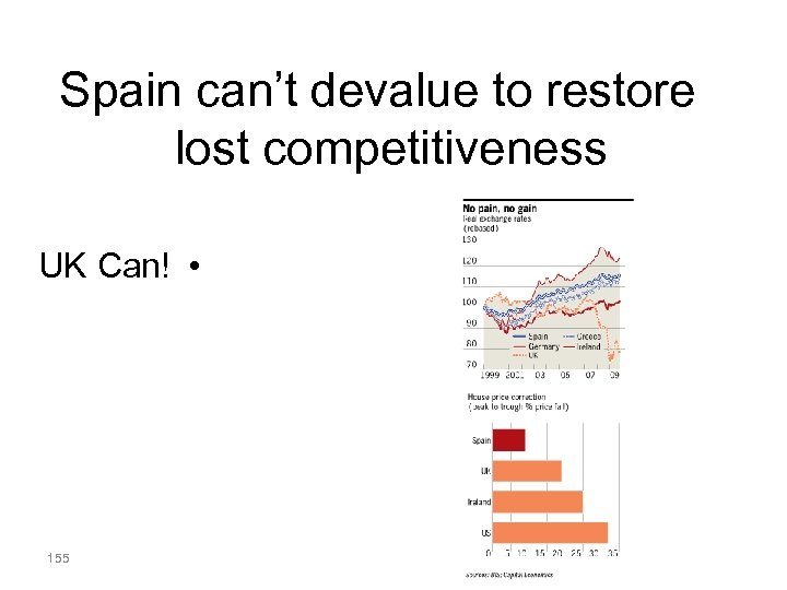 Spain can't devalue to restore lost competitiveness UK Can! • 155