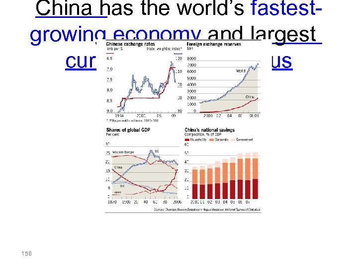 China has the world's fastestgrowing economy and largest current account surplus 156
