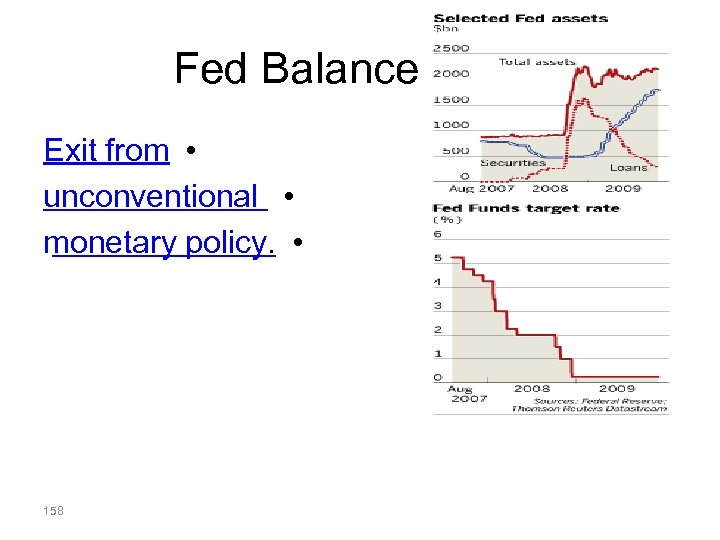 Fed Balance Sheet Exit from • unconventional • monetary policy. • 158