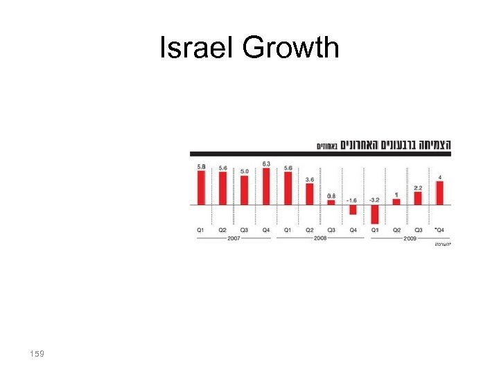 Israel Growth 159