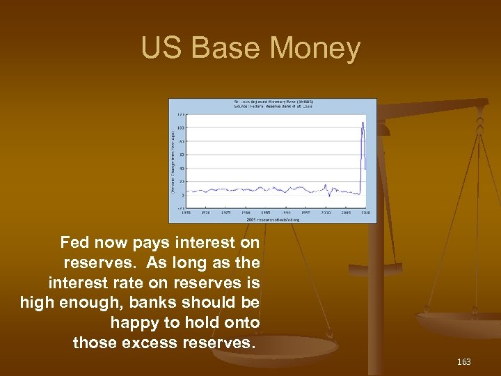 US Base Money Fed now pays interest on reserves. As long as the interest