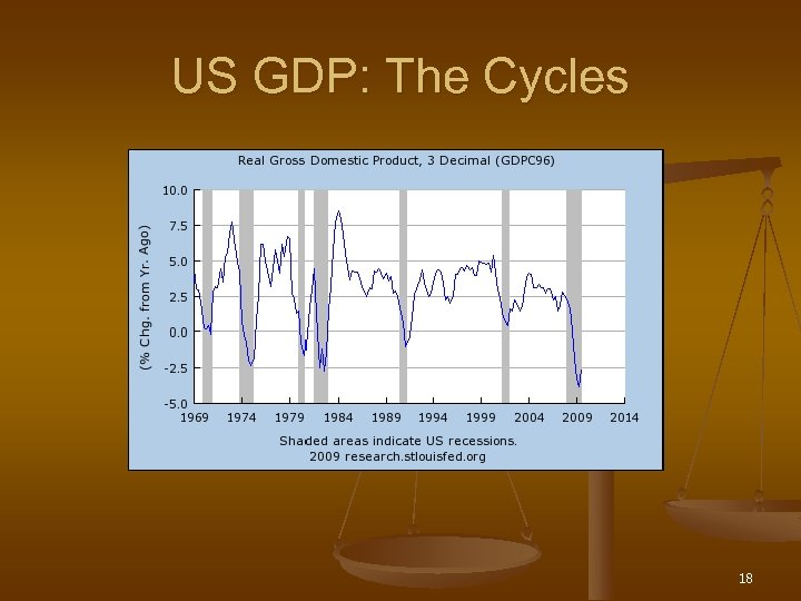 US GDP: The Cycles 18