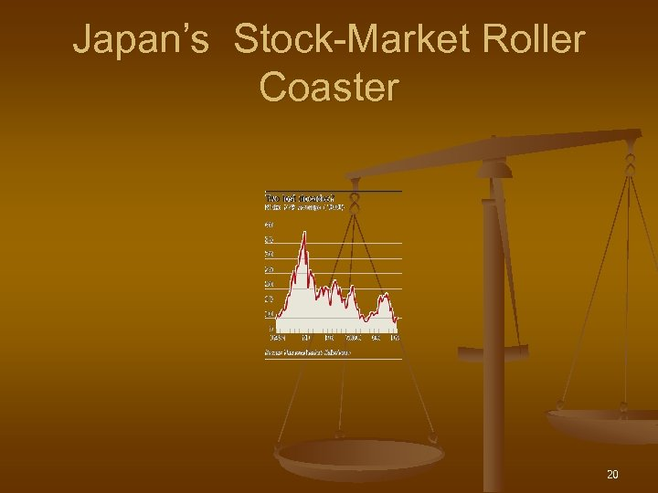 Japan's Stock-Market Roller Coaster 20