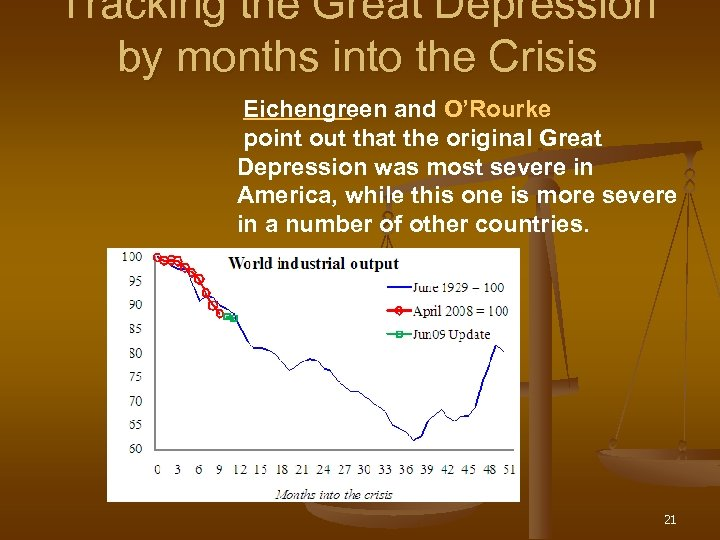 Tracking the Great Depression by months into the Crisis Eichengreen and O'Rourke point out