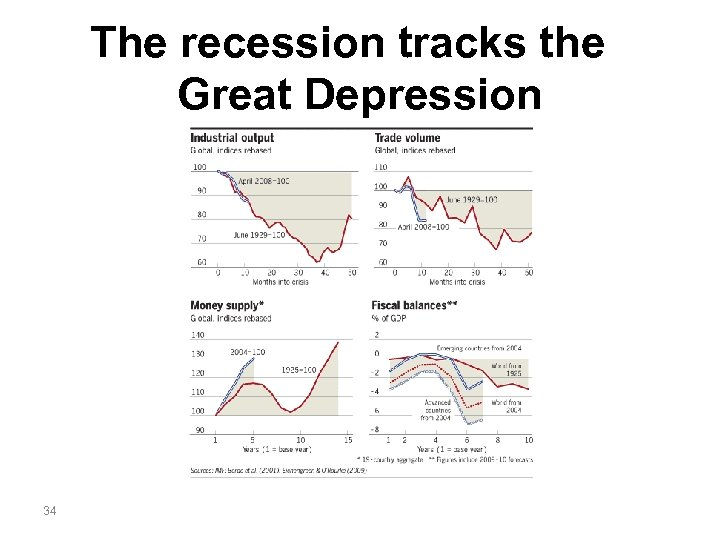 The recession tracks the Great Depression 34