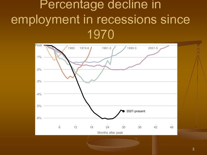 Percentage decline in employment in recessions since 1970 5