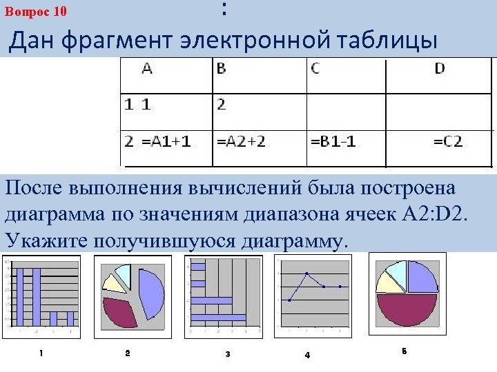 : Дан фрагмент электронной таблицы Вопрос 10 После выполнения вычислений была построена диаграмма по