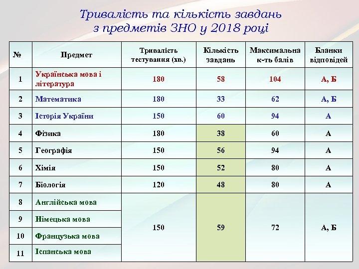 Тривалість та кількість завдань з предметів ЗНО у 2018 році № Предмет Тривалість тестування