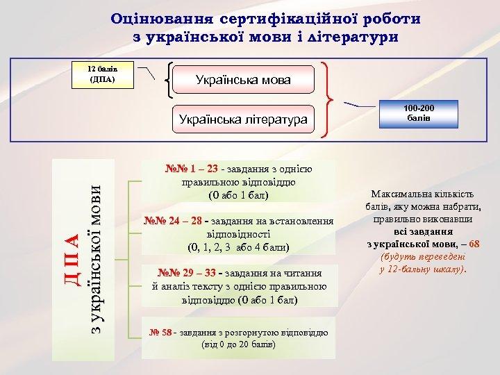 Оцінювання сертифікаційної роботи з української мови і літератури 12 балів (ДПА) Українська мова ДПА