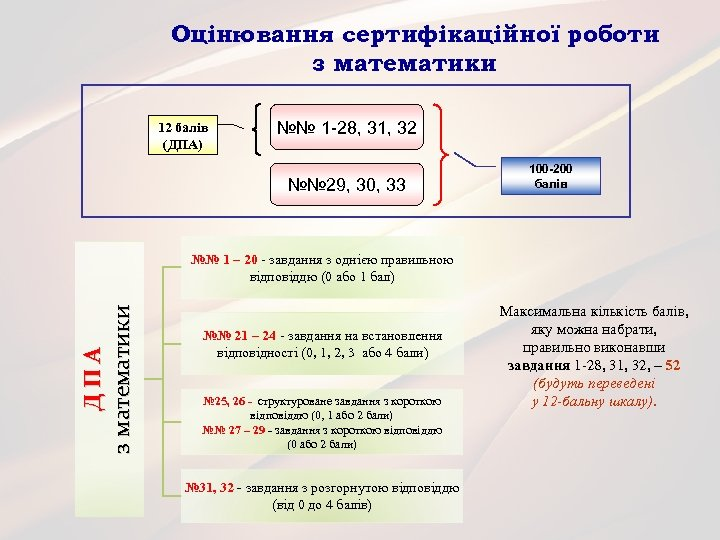 Оцінювання сертифікаційної роботи з математики 12 балів (ДПА) №№ 1 -28, 31, 32 №№