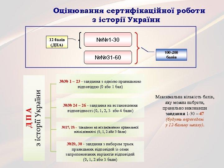 Оцінювання сертифікаційної роботи з історії України 12 балів (ДПА) №№ 1 -30 №№ 31