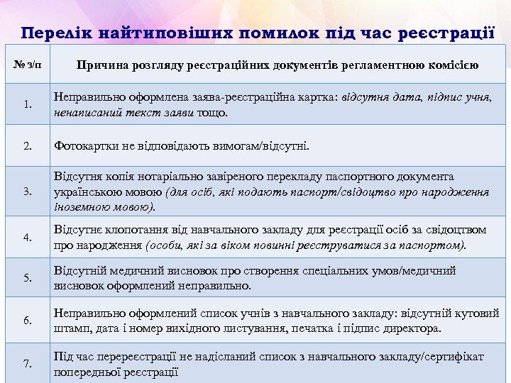 Перелік найтиповіших помилок під час реєстрації № з/п Причина розгляду реєстраційних документів регламентною комісією