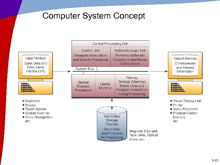 Computer System Concept 3 -15