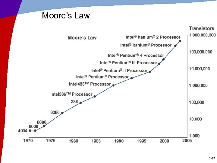 Moore's Law 3 -17