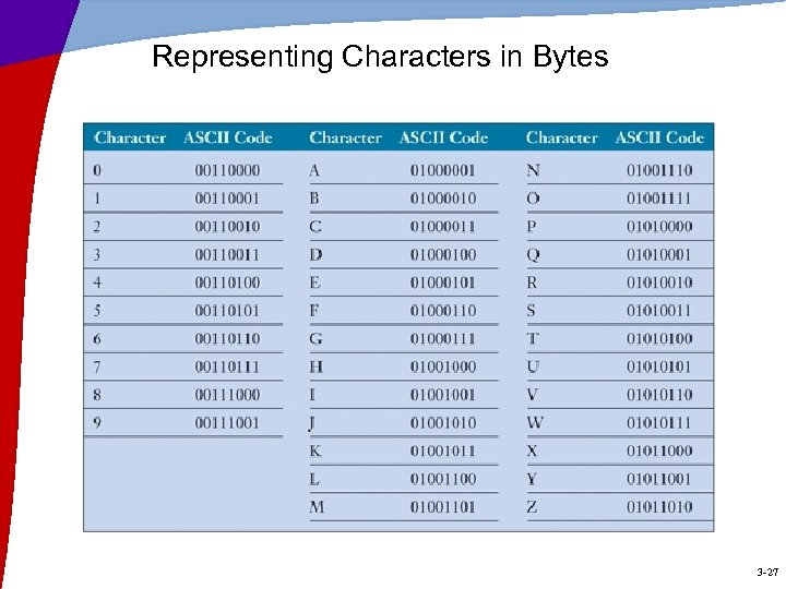 Representing Characters in Bytes 3 -27