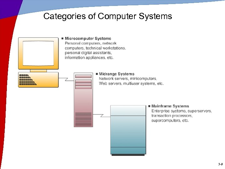 Categories of Computer Systems 3 -8