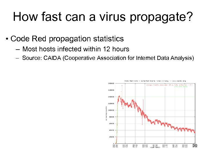 How fast can a virus propagate? • Code Red propagation statistics – Most hosts