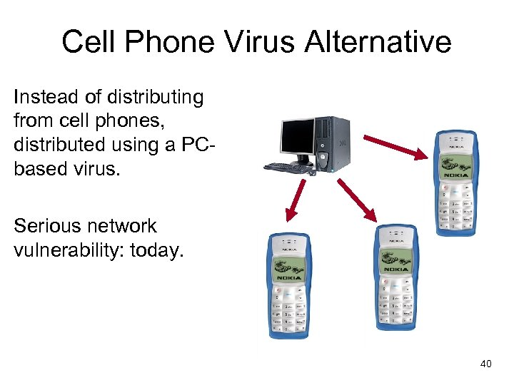 Cell Phone Virus Alternative Instead of distributing from cell phones, distributed using a PCbased