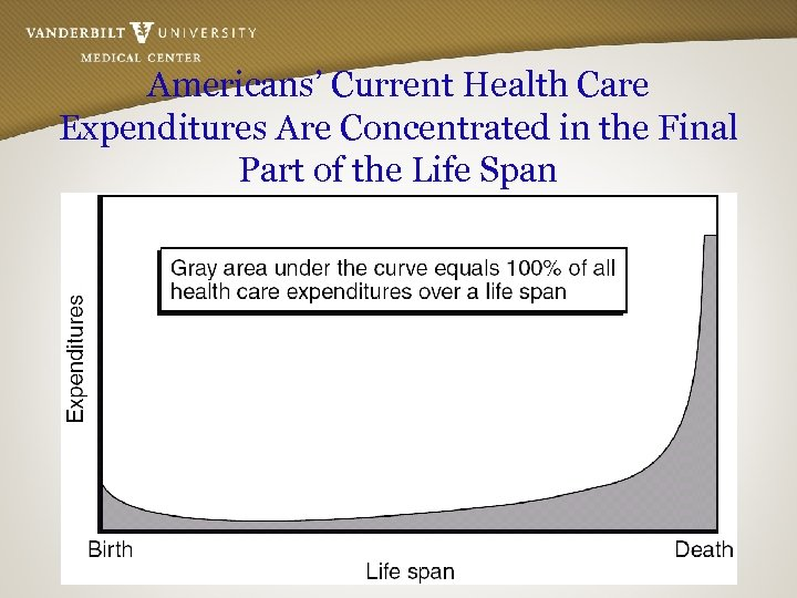 Americans' Current Health Care Expenditures Are Concentrated in the Final Part of the Life