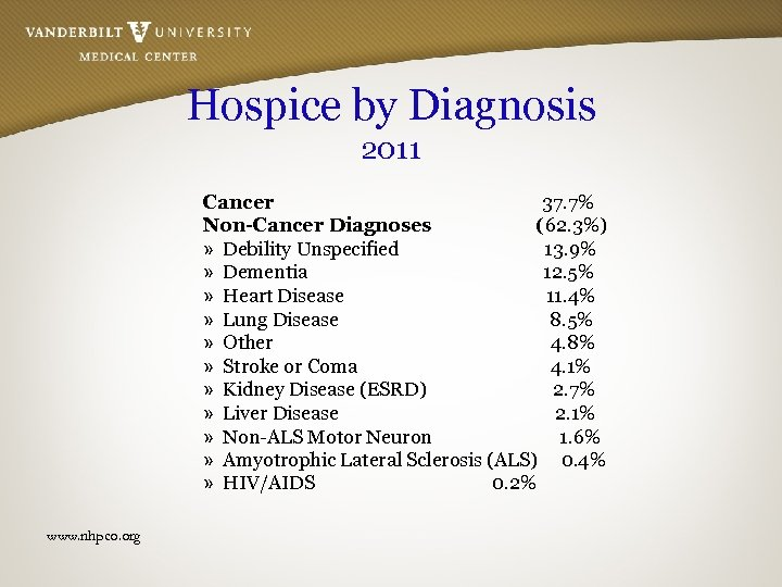 Hospice by Diagnosis 2011 Cancer 37. 7% Non-Cancer Diagnoses (62. 3%) » Debility Unspecified
