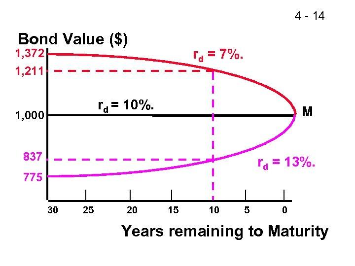 4 - 14 Bond Value ($) rd = 7%. 1, 372 1, 211 rd