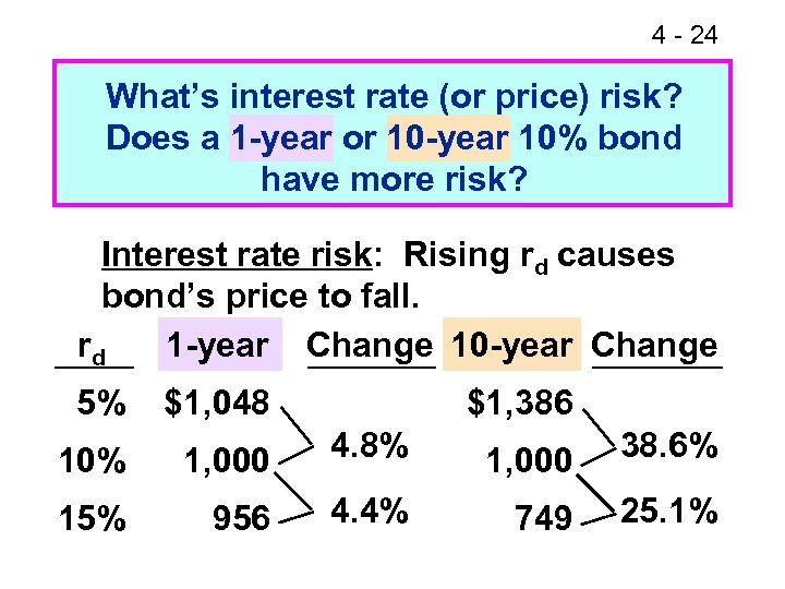 4 - 24 What's interest rate (or price) risk? Does a 1 -year or