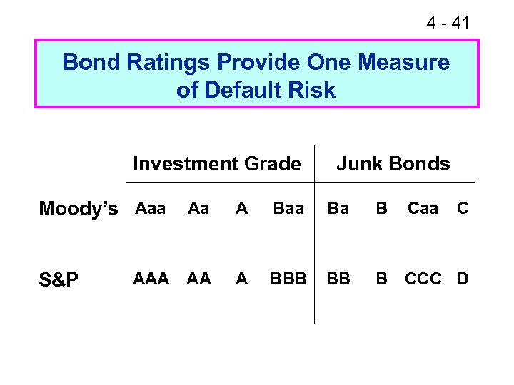 4 - 41 Bond Ratings Provide One Measure of Default Risk Investment Grade Moody's