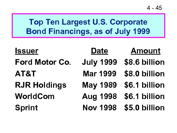 4 - 45 Top Ten Largest U. S. Corporate Bond Financings, as of July