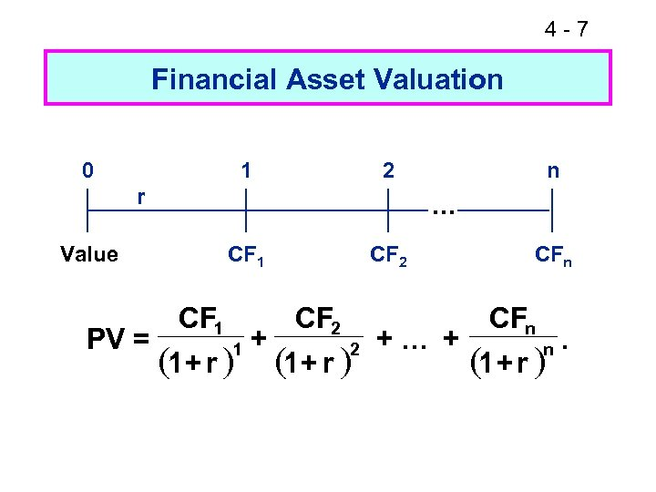 4 -7 Financial Asset Valuation 0 1 2 r . . . Value PV