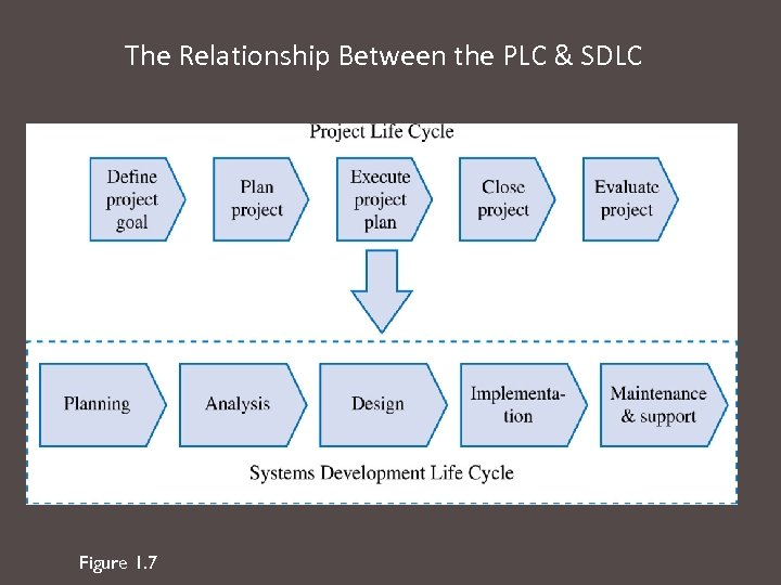 The Relationship Between the PLC & SDLC Figure 1. 7