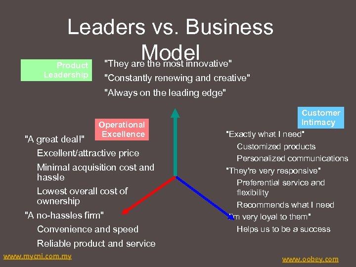 Leaders vs. Business Model