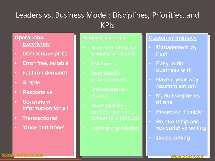 Leaders vs. Business Model: Disciplines, Priorities, and KPIs Operational Excellence Product Leadership Customer Intimacy