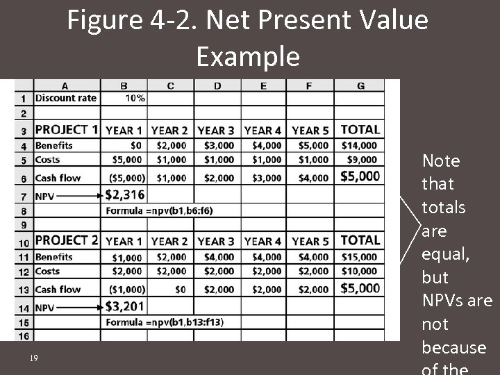 Figure 4 -2. Net Present Value Example 19 Note that totals are equal, but