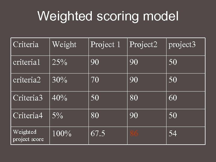 Weighted scoring model Criteria Weight Project 1 Project 2 project 3 criteria 1 25%