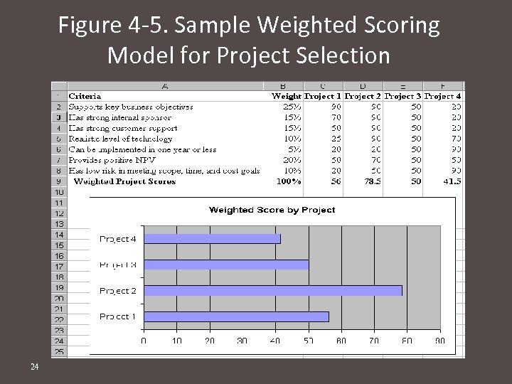 Figure 4 -5. Sample Weighted Scoring Model for Project Selection 24