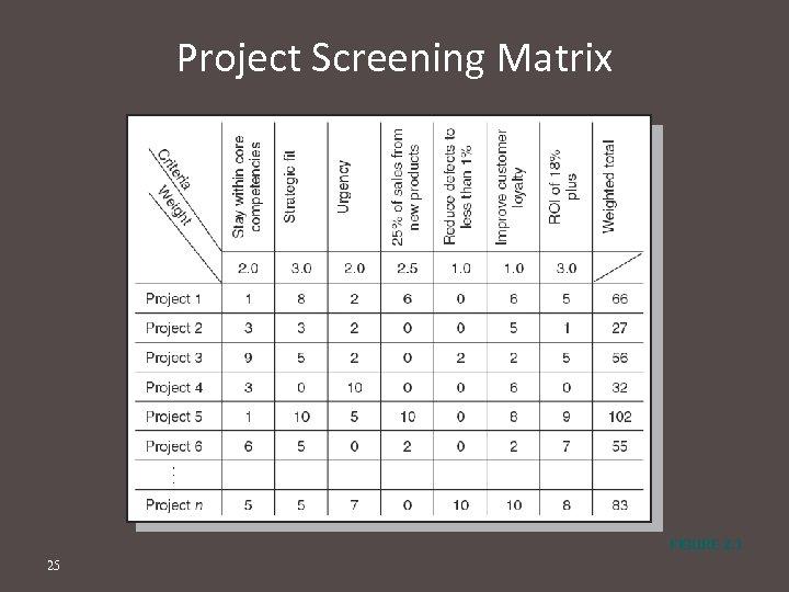 Project Screening Matrix FIGURE 2. 3 25