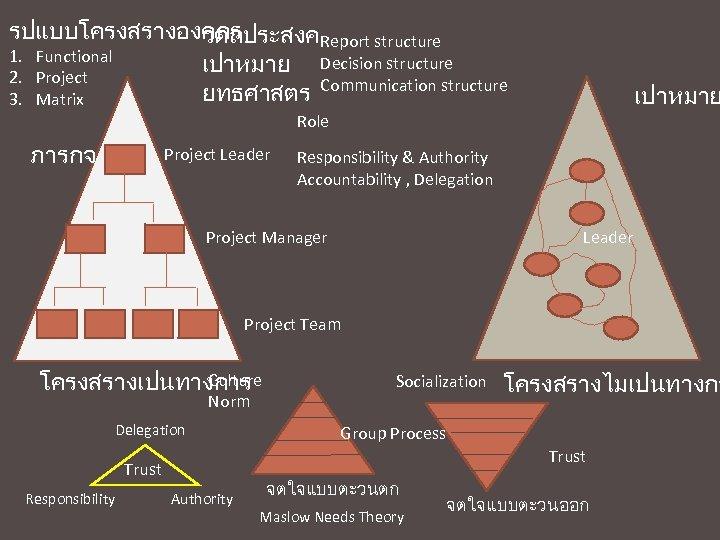 รปแบบโครงสรางองคกร วตถประสงคReport structure 1. Functional เปาหมาย Decision structure 2. Project ยทธศาสตร Communication structure 3.