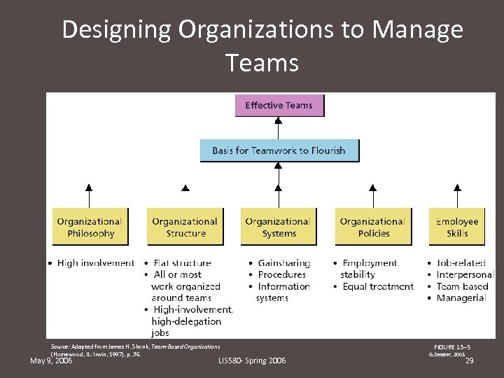 Designing Organizations to Manage Teams Source: Adapted from James H. Shonk, Team-Based Organizations (Homewood,