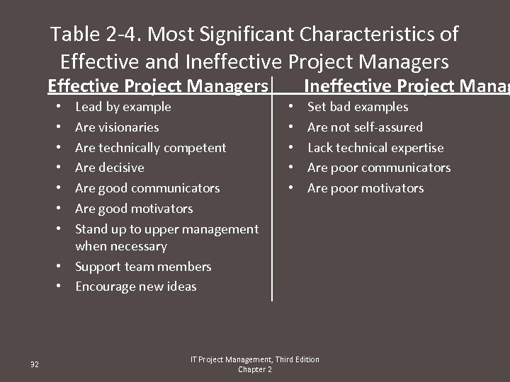 Table 2 -4. Most Significant Characteristics of Effective and Ineffective Project Managers Effective Project