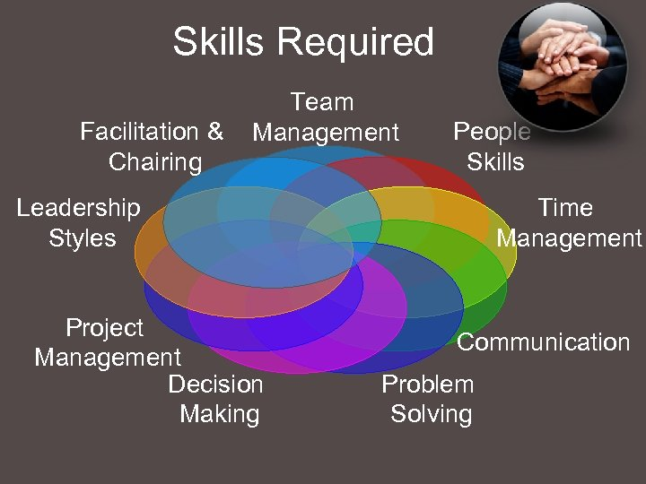Skills Required Facilitation & Chairing Team Management People Skills Leadership Styles Project Management Decision