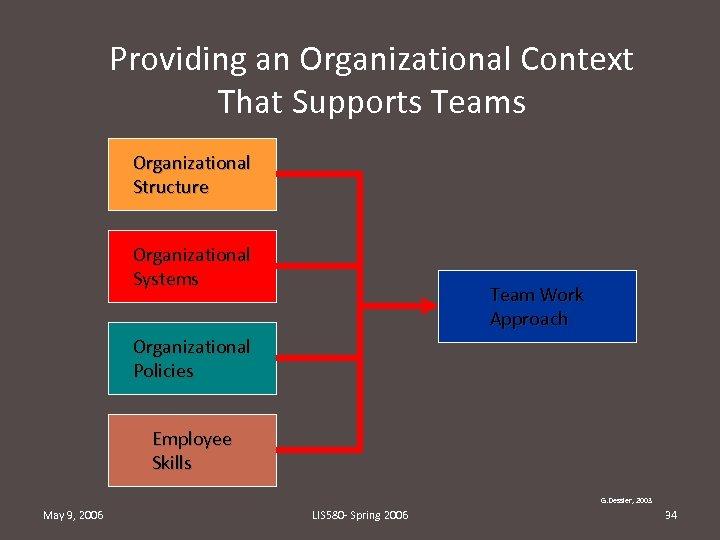 Providing an Organizational Context That Supports Teams Organizational Structure Organizational Systems Team Work Approach