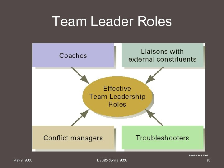 Team Leader Roles Prentice Hall, 2002 May 9, 2006 LIS 580 - Spring 2006