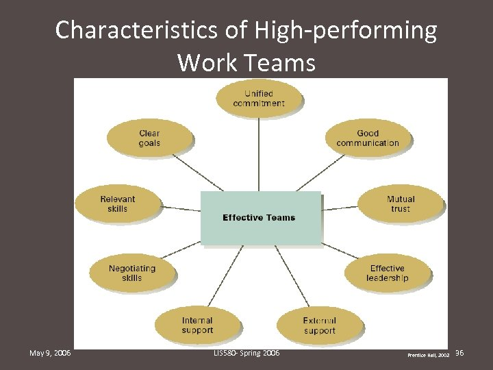 Characteristics of High-performing Work Teams May 9, 2006 LIS 580 - Spring 2006 Prentice
