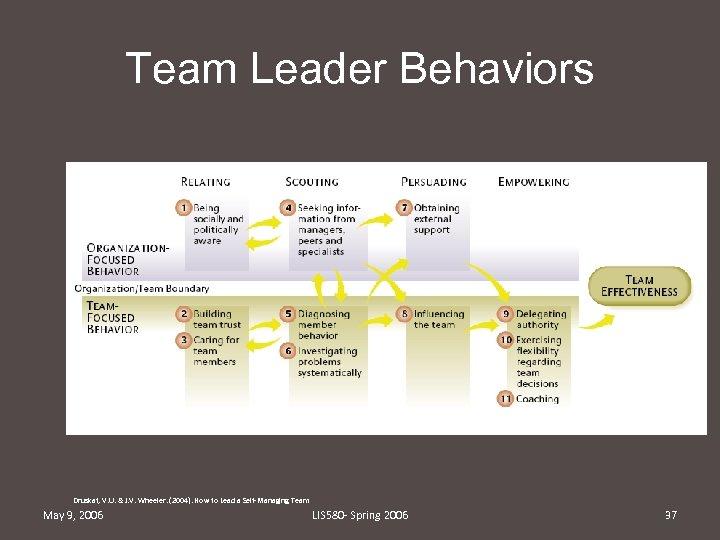 Team Leader Behaviors Druskat, V. U. & J. V. Wheeler. (2004). How to Lead