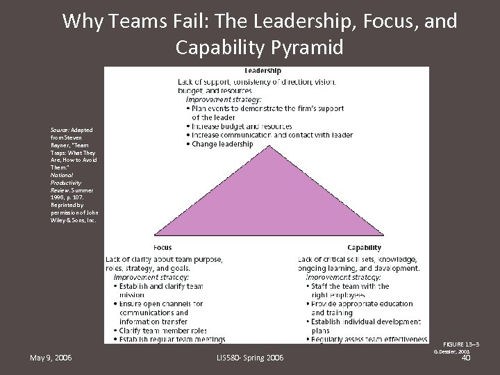 Why Teams Fail: The Leadership, Focus, and Capability Pyramid Source: Adapted from Steven Rayner,